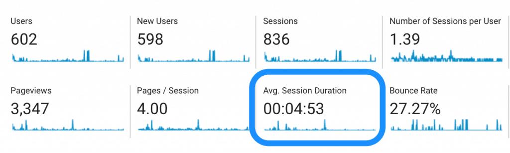 Exempel på genomsnittlig sessionslängd